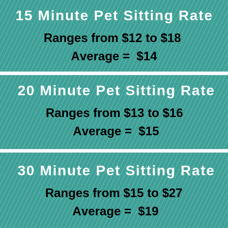 Overnight Pet Sitting Rates